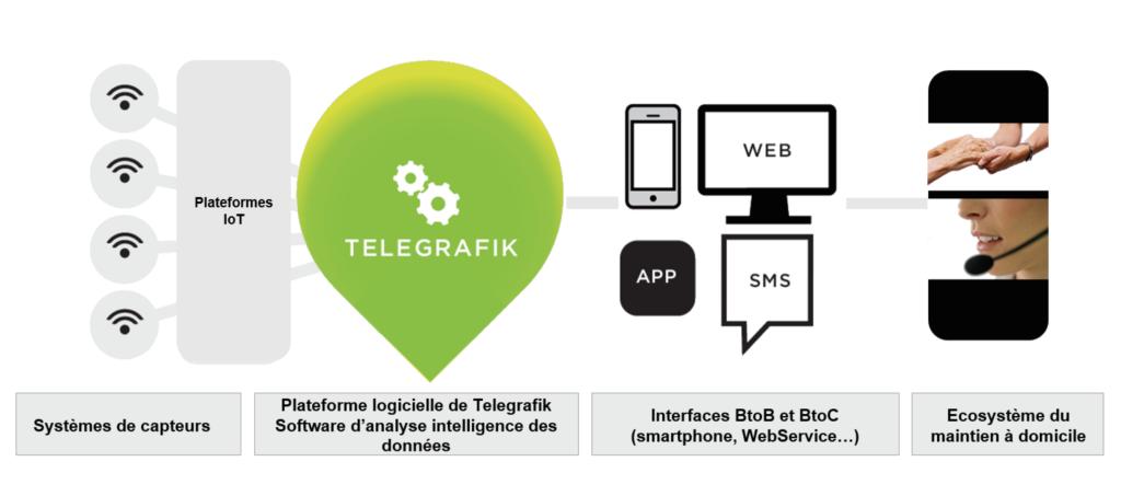 Schéma Telegrafik