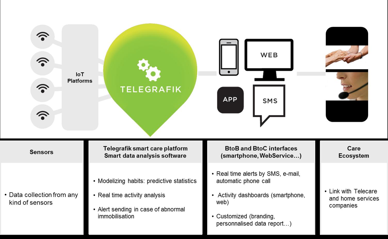 Telegrafik platform design